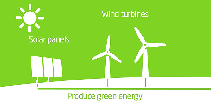 Produce-green-energy-solar-panels-wind-turbines.png