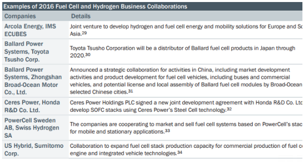 examples of 2016 fuel cell collaborations.png