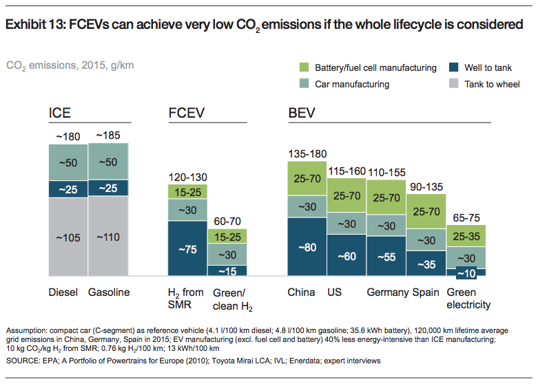 hydrogen fuel cell vehicles co2 emissions