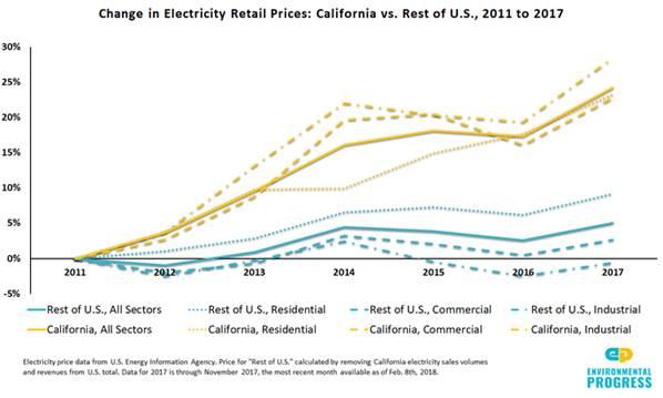 zero-emission-bus-electricity-price