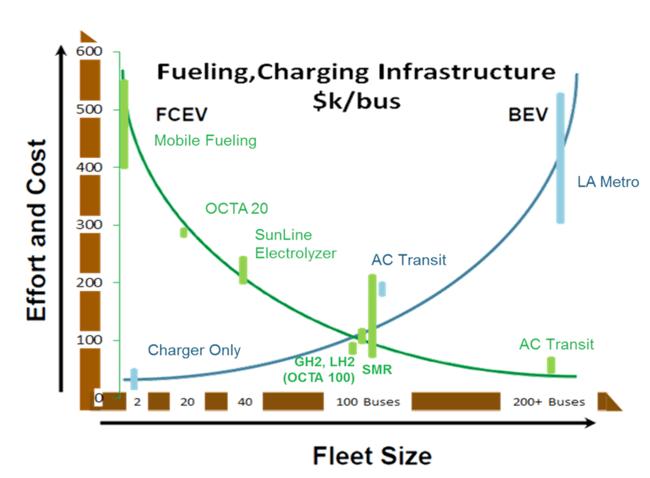 zero-emission-bus-conference