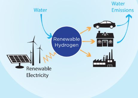 renewable-hydrogen-alliance