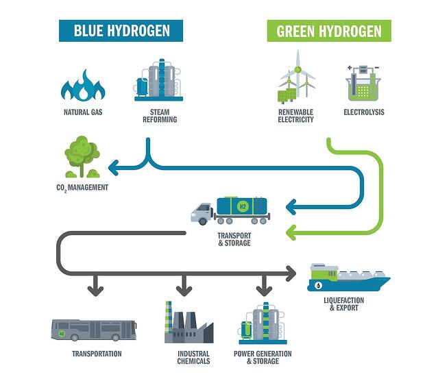 blue-green-hydrogen-graphic