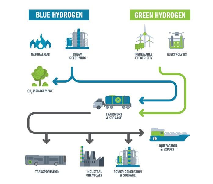 blue-green-hydrogen-image