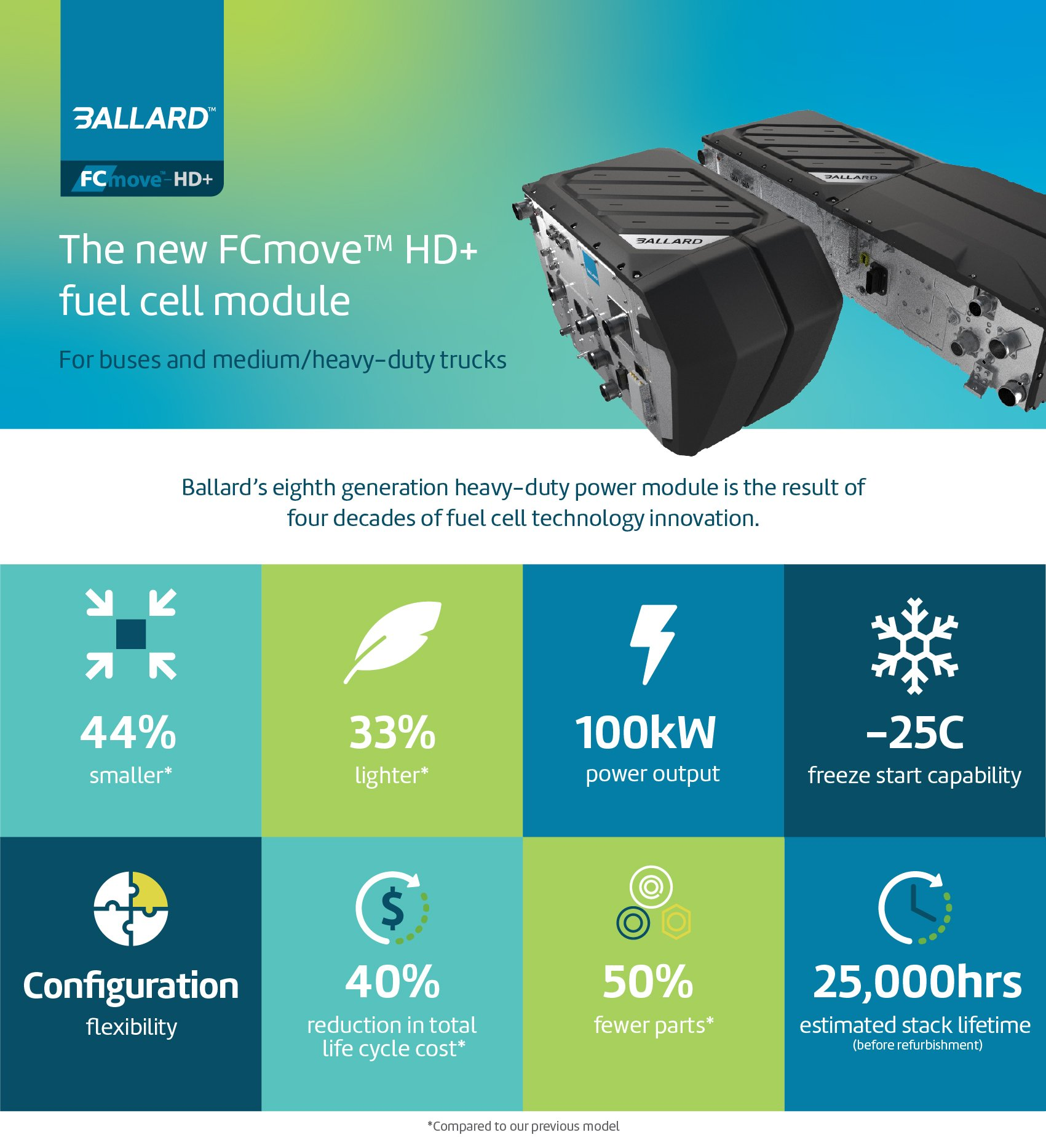 FCmove-infographic