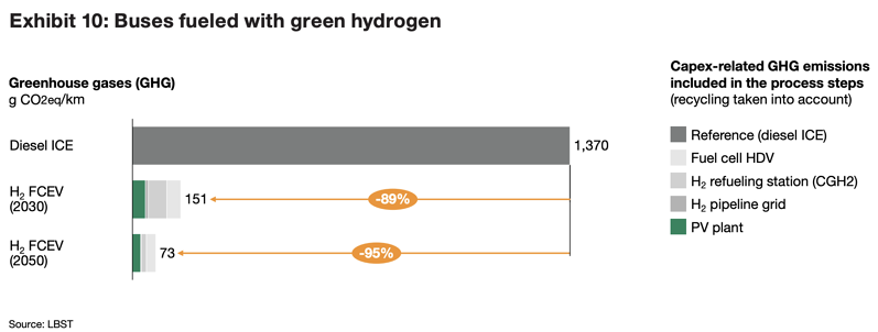 buses-fueled-with-green-hydrogen