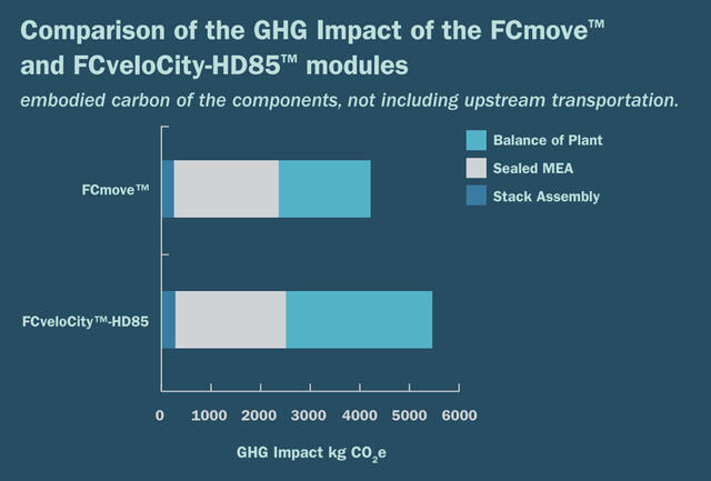 ghg-impact-of-fcmove