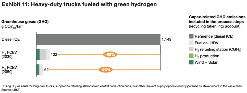 trucks-fueled-with-green-hydrogen