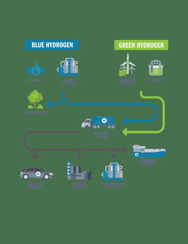 Infographic-Hydrogen