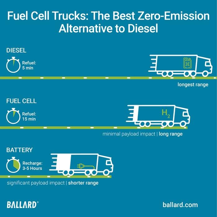 Ballard-Truck-infographic-final