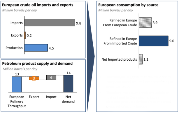 eu-enery-policy-crude-oil-imports.png