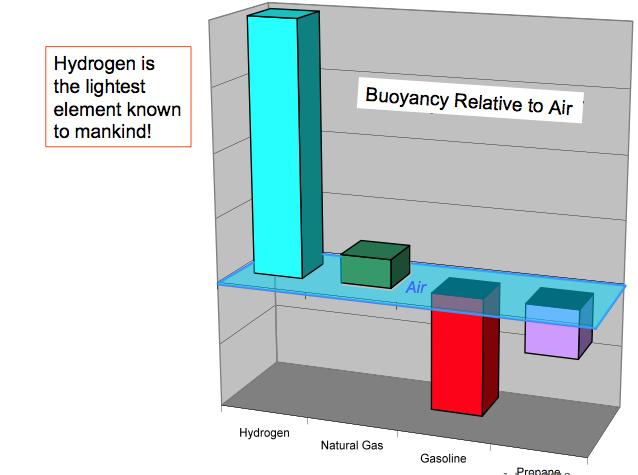hydrogen-safety