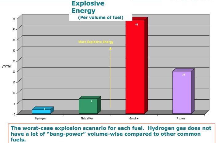 is-hydrogen-dangerous